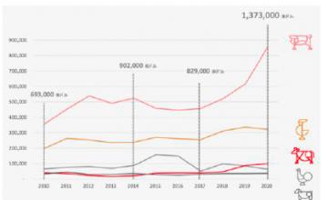 チリの2020年豚肉輸出、金額ベースで38%の増加、さらに2021年も増加予想