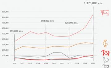 La industria de la carne de cerdo en Chile creció un 38% en sus exportaciones en valor al cierre de 2020 respecto a 2019